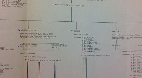 DipAD re-application August 1963